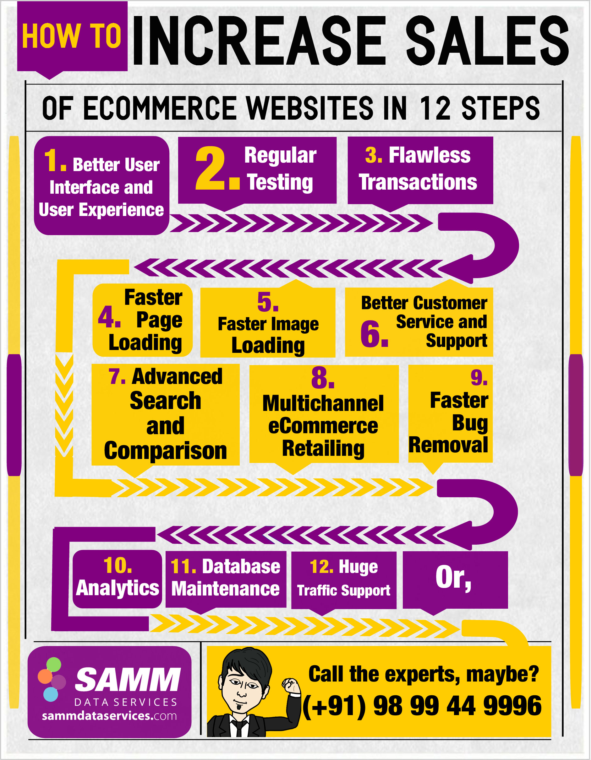 Increase Online Sales of eCommerce Website